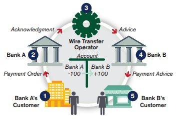 good funds processing of wires payment orders rh goodfundsgateway com Online Money Wiring Services Wiring Money Western Union